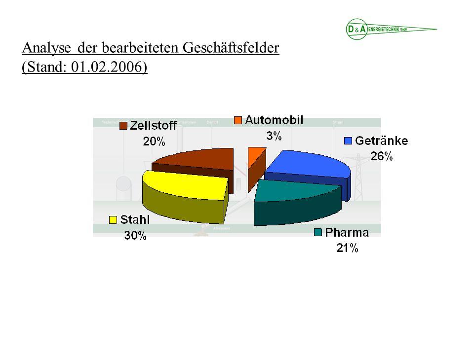 Analyse der bearbeiteten Geschäftsfelder (Stand: 01.02.2006)
