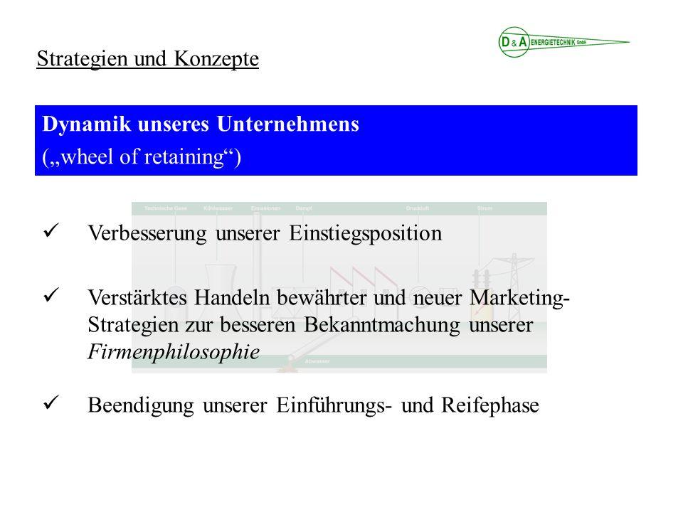 Strategien und Konzepte Dynamik unseres Unternehmens (wheel of retaining) Verstärktes Handeln bewährter und neuer Marketing- Strategien zur besseren B