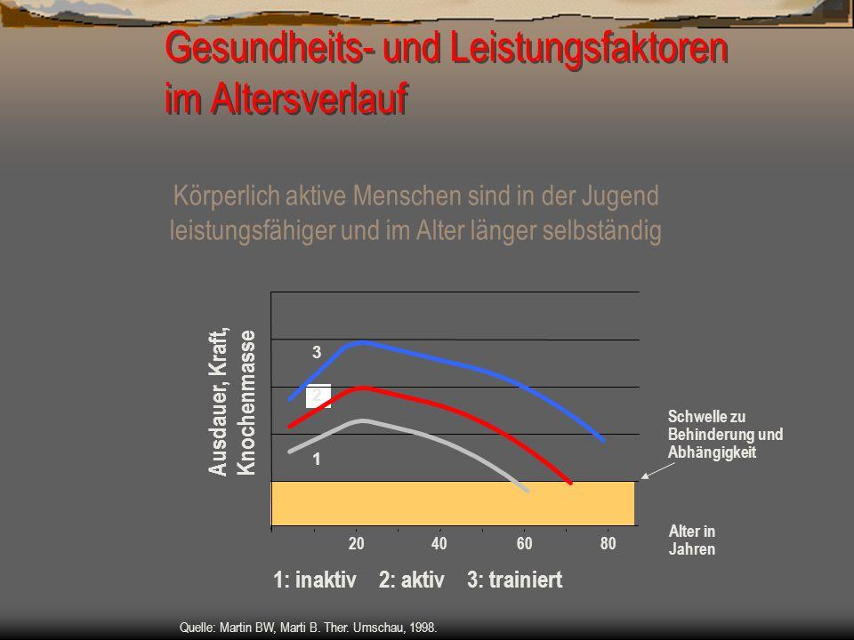Gesundheits- und Leistungsfaktoren im Altersverlauf 1: inaktiv 2: aktiv 3: trainiert Schwelle zu Behinderung und Abhängigkeit 1 3 20804060 Alter in Ja