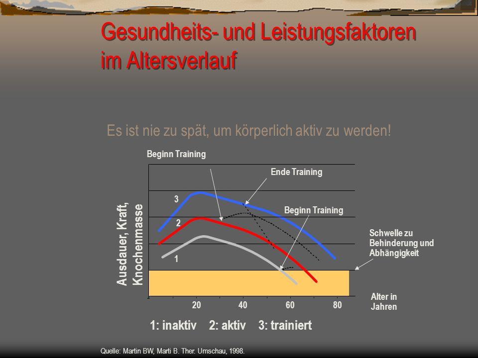 Gesundheits- und Leistungsfaktoren im Altersverlauf Es ist nie zu spät, um körperlich aktiv zu werden! Schwelle zu Behinderung und Abhängigkeit 1 3 20