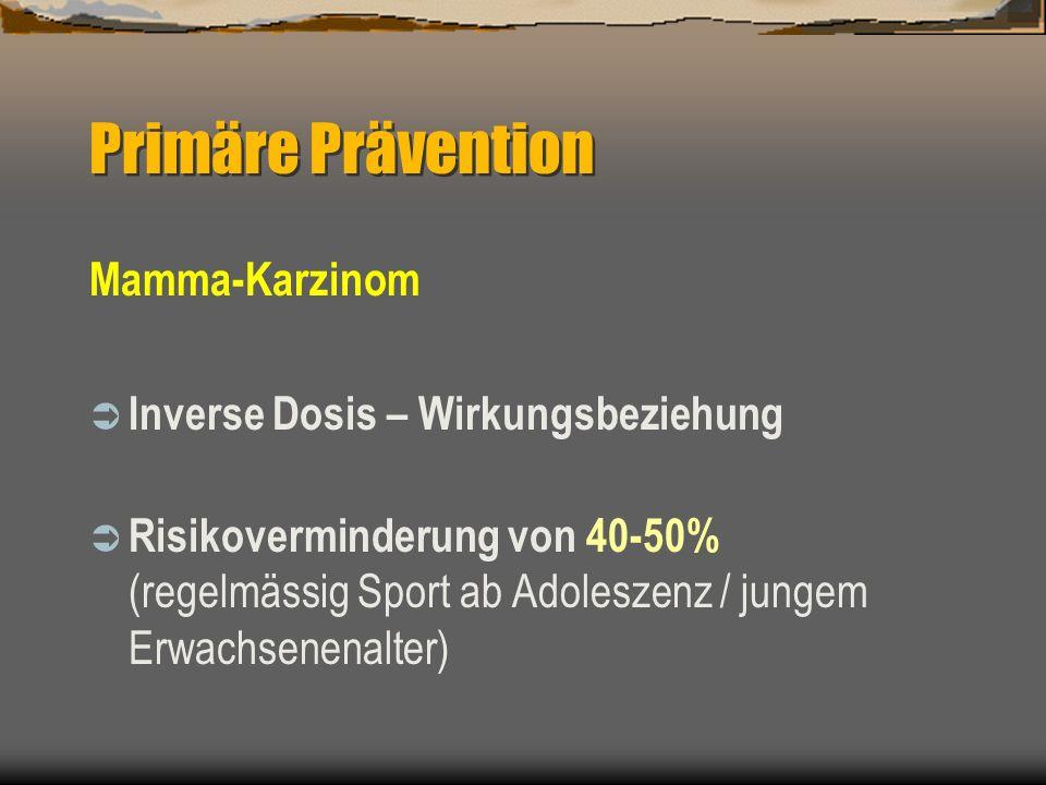 Mamma-Karzinom Inverse Dosis – Wirkungsbeziehung Risikoverminderung von 40-50% (regelmässig Sport ab Adoleszenz / jungem Erwachsenenalter) Primäre Prä
