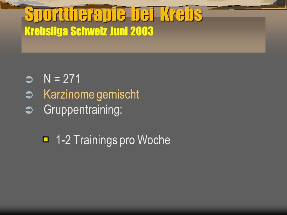N = 271 Karzinome gemischt Gruppentraining: 1-2 Trainings pro Woche Sporttherapie bei Krebs Sporttherapie bei Krebs Krebsliga Schweiz Juni 2003