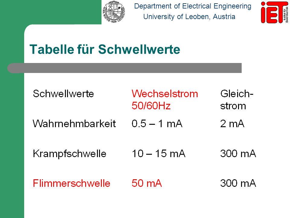 Department of Electrical Engineering University of Leoben, Austria Einfluss der Zeitdauer der Stromeinwirkung Bei Stromstärken bis ca.