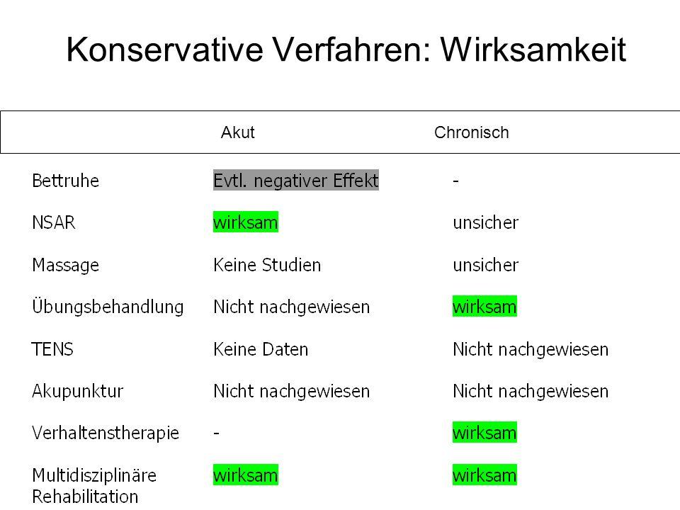 Konservative Verfahren: Wirksamkeit Akut Chronisch