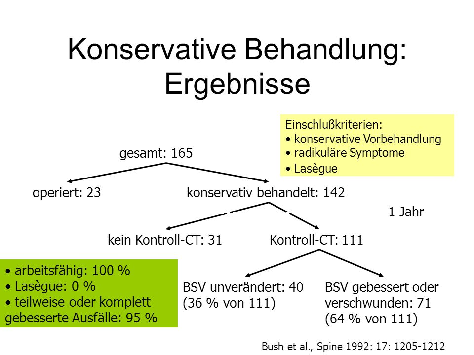 Einschlußkriterien: konservative Vorbehandlung radikuläre Symptome Lasègue Konservative Behandlung: Ergebnisse gesamt: 165 operiert: 23konservativ beh