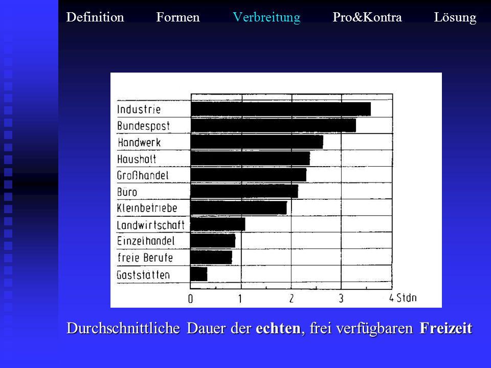 Definition Formen Verbreitung Pro&Kontra Lösung Schlafzeiten 16jähriger aus verschiedenen Berufsgruppen