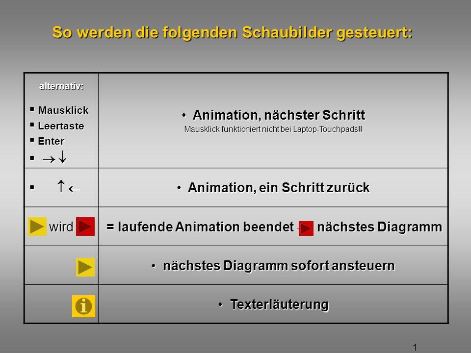 1 So werden die folgenden Schaubilder gesteuert: alternativ: Animation, nächster Schritt Animation, nächster Schritt Mausklick funktioniert nicht bei