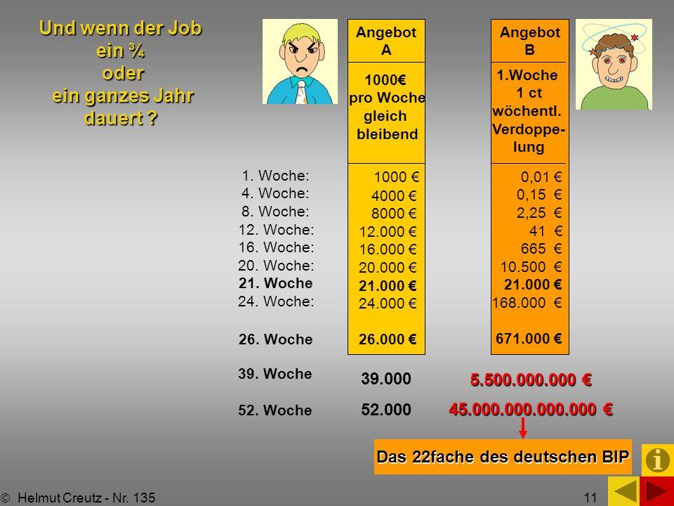 11 Und wenn der Job ein ¾ oder ein ganzes Jahr dauert ? Angebot A Angebot B 1000 pro Woche gleich bleibend 1000 4000 8000 12.000 16.000 20.000 21.000