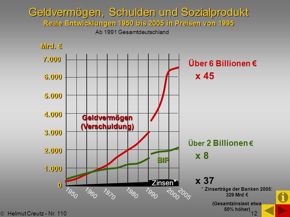 12 Geldvermögen, Schulden und Sozialprodukt Reale Entwicklungen 1950 bis 2005 in Preisen von 1995 1950 7.000 6.0005.0004.0003.0002.0001.0000 x 45 x 8