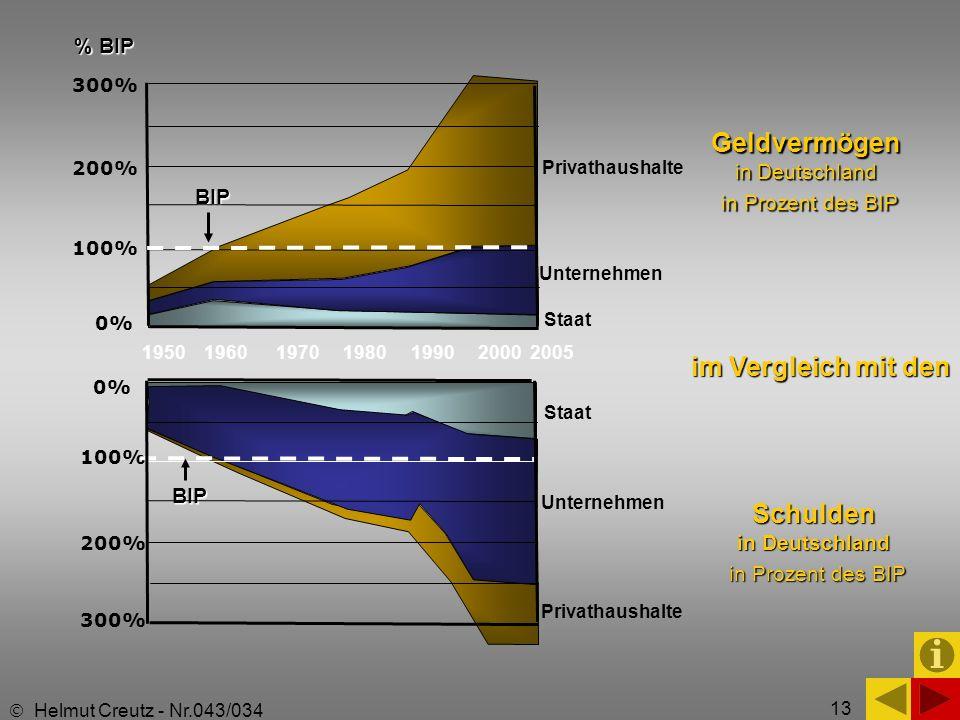 13 1950 1960 1970 1980 1990 2000 2005 Geldvermögen in Deutschland in Prozent des BIP % BIP BIP 300% 200% 100% 0% Privathaushalte Unternehmen Staat Sch