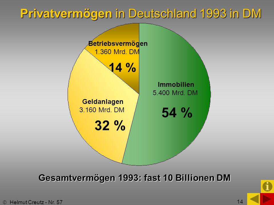 14 Privatvermögen in Deutschland 1993 in DM 54 % 32 % Betriebsvermögen 1.360 Mrd. DM Gesamtvermögen 1993: fast 10 Billionen DM Helmut Creutz - Nr. 57