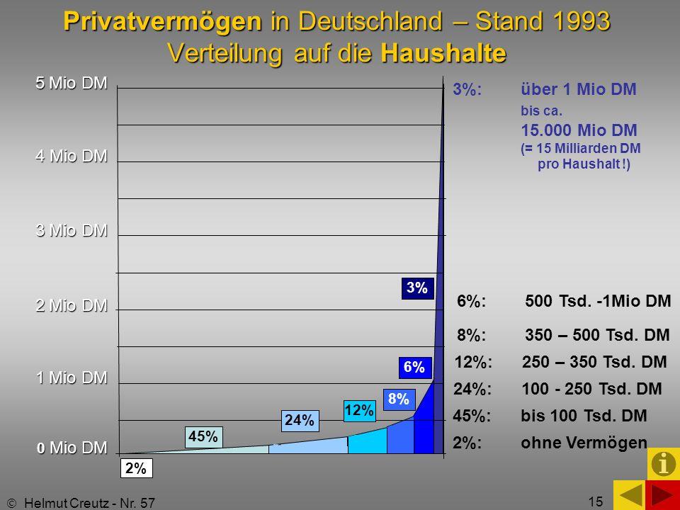 15 Privatvermögen in Deutschland – Stand 1993 Verteilung auf die Haushalte 2%: ohne Vermögen 5 Mio DM 4 Mio DM 3 Mio DM 2 Mio DM 1 Mio DM 0 Mio DM 2%