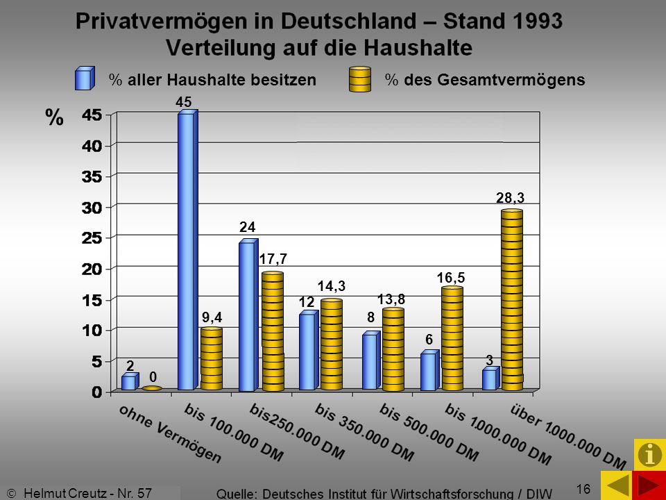 16 2 % 45 0 9,4 24 8 12 17,7 14,3 13,8 6 16,5 3 28,3 Helmut Creutz - Nr. 57 % aller Haushalte besitzen % des Gesamtvermögens 16