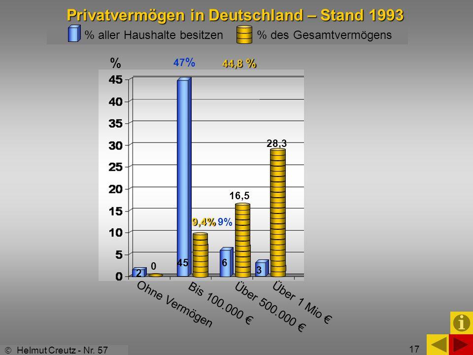 17 % 0 9,4% 45 Ohne Vermögen Bis 100.000 Über 500.000 Über 1 Mio 2 6 44,8 % 9% 47 % 3 Privatvermögen in Deutschland – Stand 1993 Helmut Creutz - Nr. 5