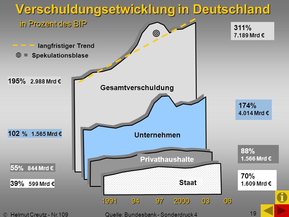 19 Gesamtverschuldung Unternehmen 1991 94 97 2000 03 06 Privathaushalte Staat Verschuldungsetwicklung in Deutschland in Prozent des BIP 311% 7.189 Mrd