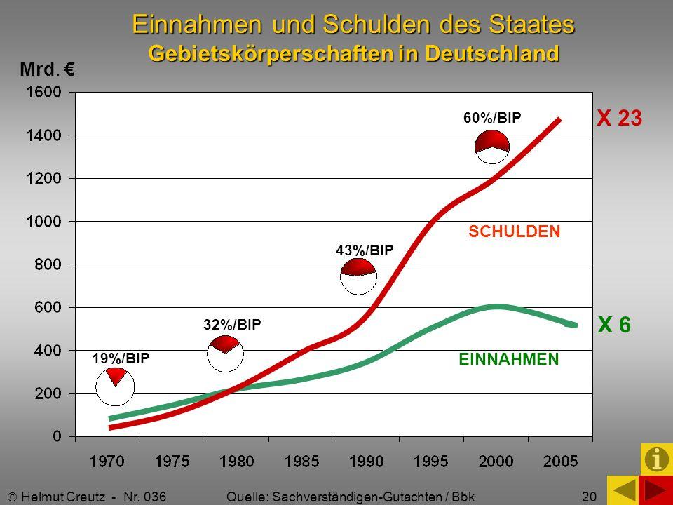 20 Einnahmen und Schulden des Staates Gebietskörperschaften in Deutschland X 6 X 23 SCHULDEN EINNAHMEN 19%/BIP 32%/BIP 43%/BIP 60%/BIP Helmut Creutz -