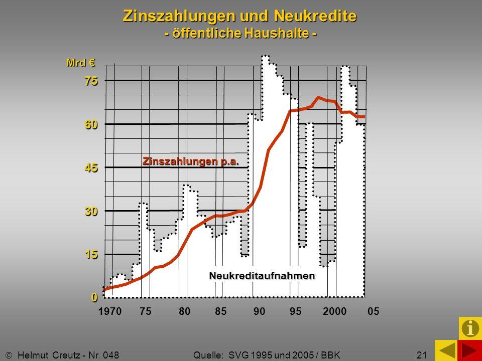 21 Zinszahlungen und Neukredite - öffentliche Haushalte - Helmut Creutz - Nr. 048 Quelle: SVG 1995 und 2005 / BBK 75 60 60 45 45 30 30 15 15 0 1970 75