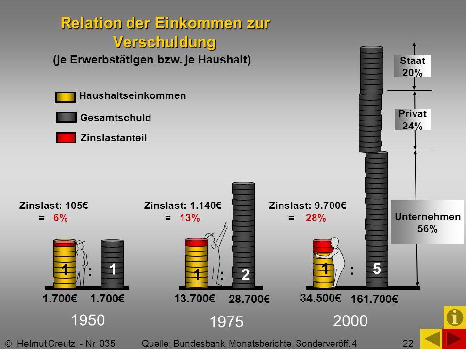 22 Relation der Einkommen zur Verschuldung Relation der Einkommen zur Verschuldung (je Erwerbstätigen bzw. je Haushalt) 1950 1975 2000 1.700 13.700 34