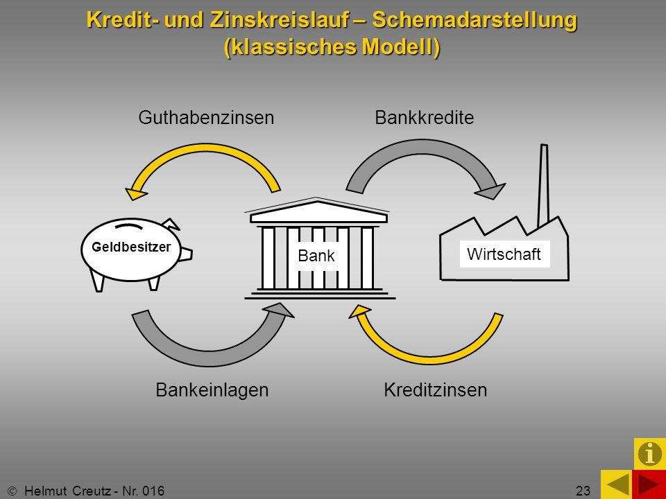 23 Kredit- und Zinskreislauf – Schemadarstellung (klassisches Modell) Wirtschaft GuthabenzinsenBankkredite BankeinlagenKreditzinsen Bank Geldbesitzer