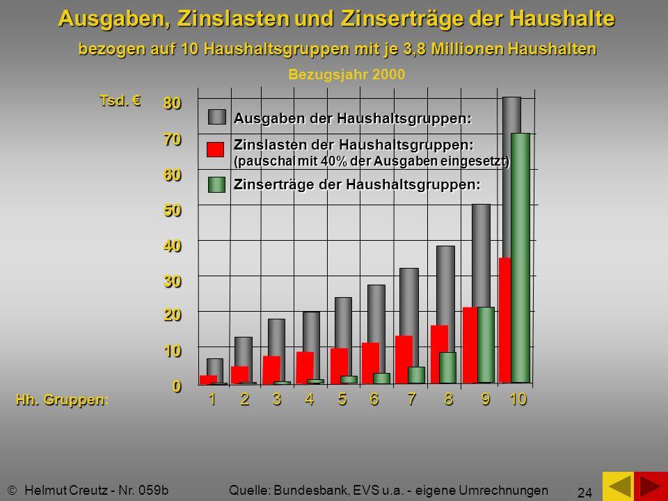 24 Ausgaben, Zinslasten und Zinserträge der Haushalte Helmut Creutz - Nr. 059b Quelle: Bundesbank, EVS u.a. - eigene Umrechnungen 80 70 60 50 40 30 20