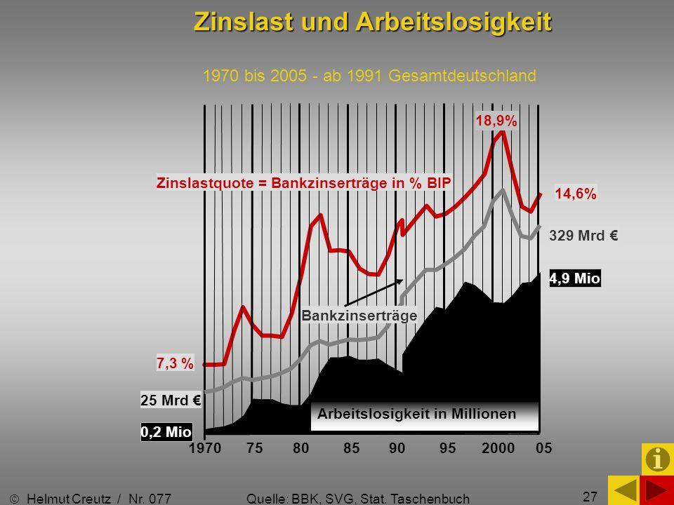 27 7,3 % 1970 75 80 85 90 95 2000 05 14,6% 4,9 Mio 329 Mrd Zinslast und Arbeitslosigkeit 1970 bis 2005 - ab 1991 Gesamtdeutschland Helmut Creutz / Nr.