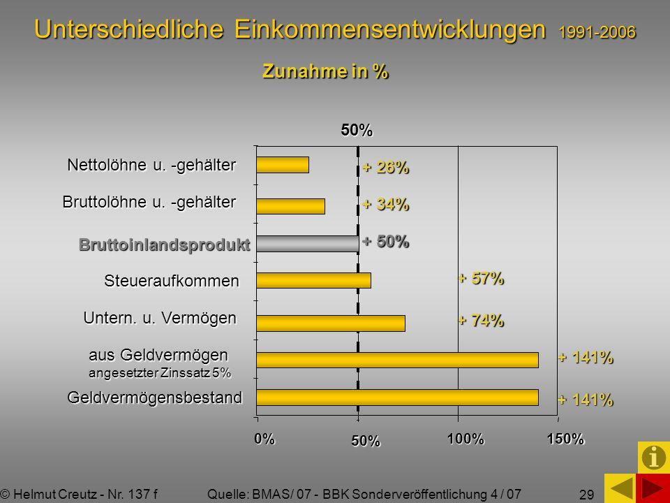 29 Unterschiedliche Einkommensentwicklungen 1991-2006 Nettolöhne u. -gehälter Bruttolöhne u. -gehälter Geldvermögensbestand Steueraufkommen Untern. u.
