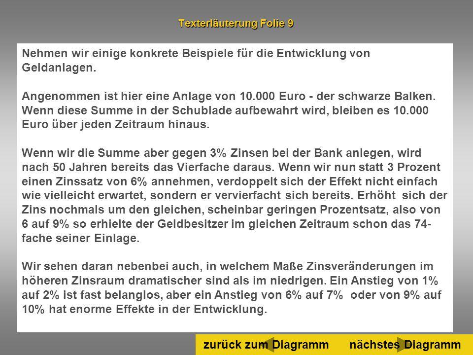 40 Nehmen wir einige konkrete Beispiele für die Entwicklung von Geldanlagen. Angenommen ist hier eine Anlage von 10.000 Euro - der schwarze Balken. We