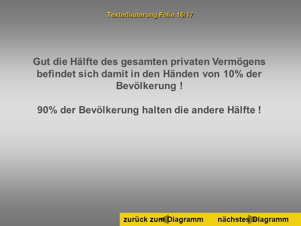 48 Gut die Hälfte des gesamten privaten Vermögens befindet sich damit in den Händen von 10% der Bevölkerung ! 90% der Bevölkerung halten die andere Hä