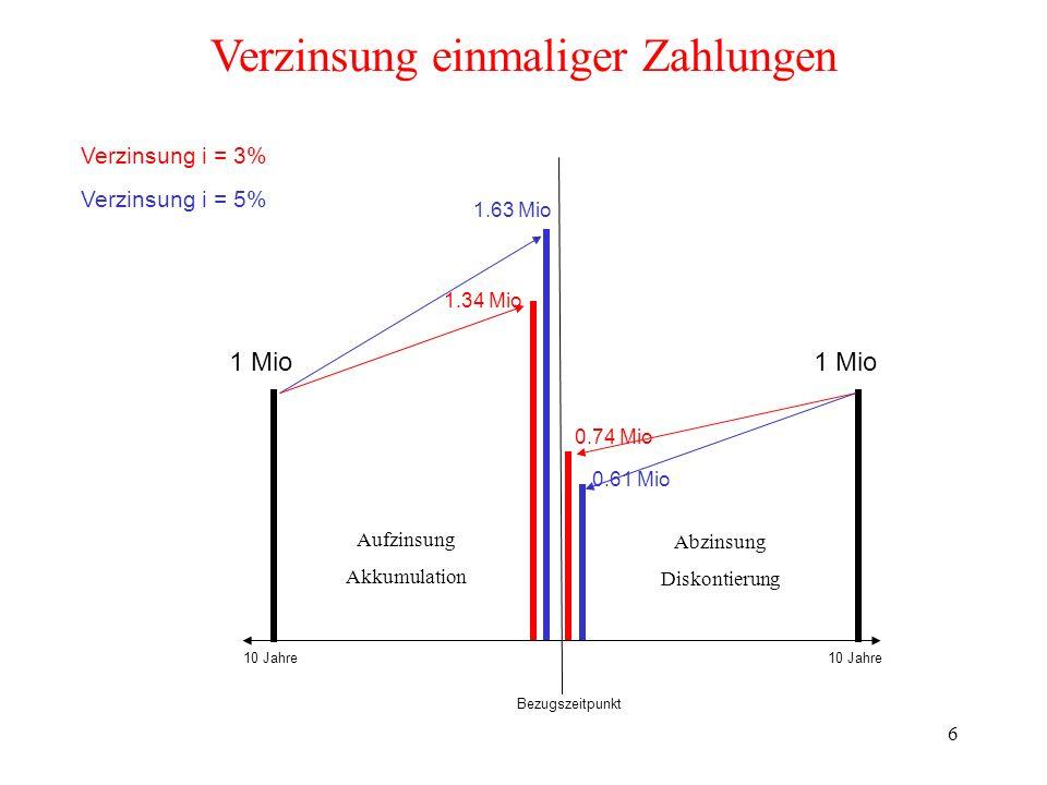 6 1 Mio 0.74 Mio 1.34 Mio 0.61 Mio 1.63 Mio 10 Jahre Bezugszeitpunkt Verzinsung i = 3% Verzinsung i = 5% Verzinsung einmaliger Zahlungen 1 Mio Aufzins