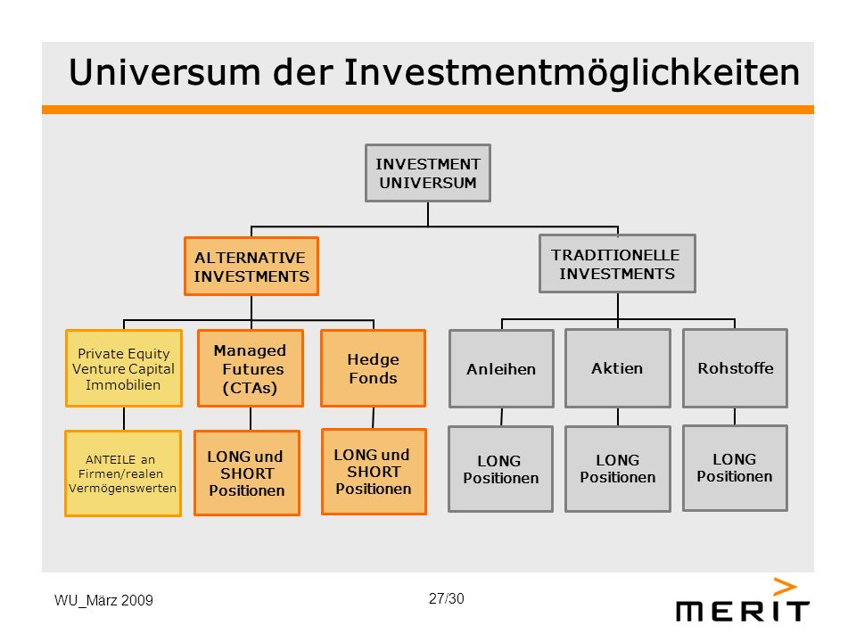 WU_März 2009 Universum der Investmentmöglichkeiten INVESTMENT UNIVERSUM ALTERNATIVE INVESTMENTS Hedge Fonds LONG und SHORT Positionen Managed Futures (CTAs) LONG und SHORT Positionen Private Equity Venture Capital Immobilien ANTEILE an Firmen/realen Vermögenswerten TRADITIONELLE INVESTMENTS Aktien LONG Positionen Anleihen LONG Positionen Rohstoffe LONG Positionen 27/30