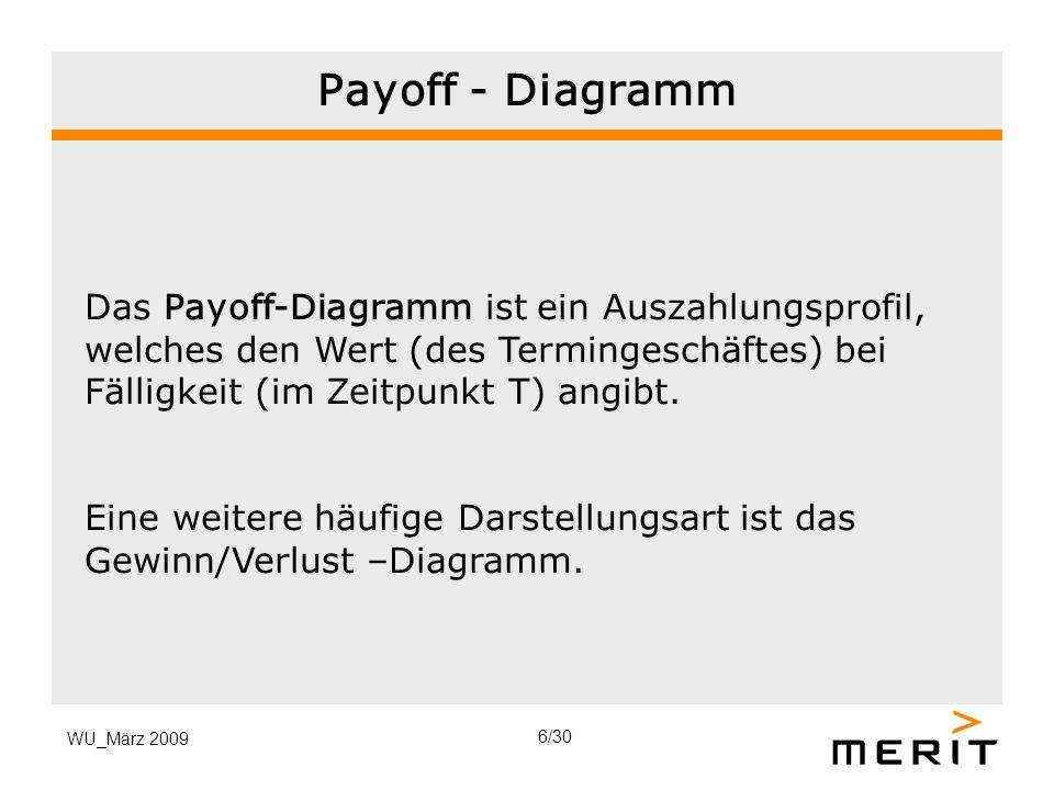 WU_März 2009 Payoff - Diagramm Das Payoff-Diagramm ist ein Auszahlungsprofil, welches den Wert (des Termingeschäftes) bei Fälligkeit (im Zeitpunkt T)