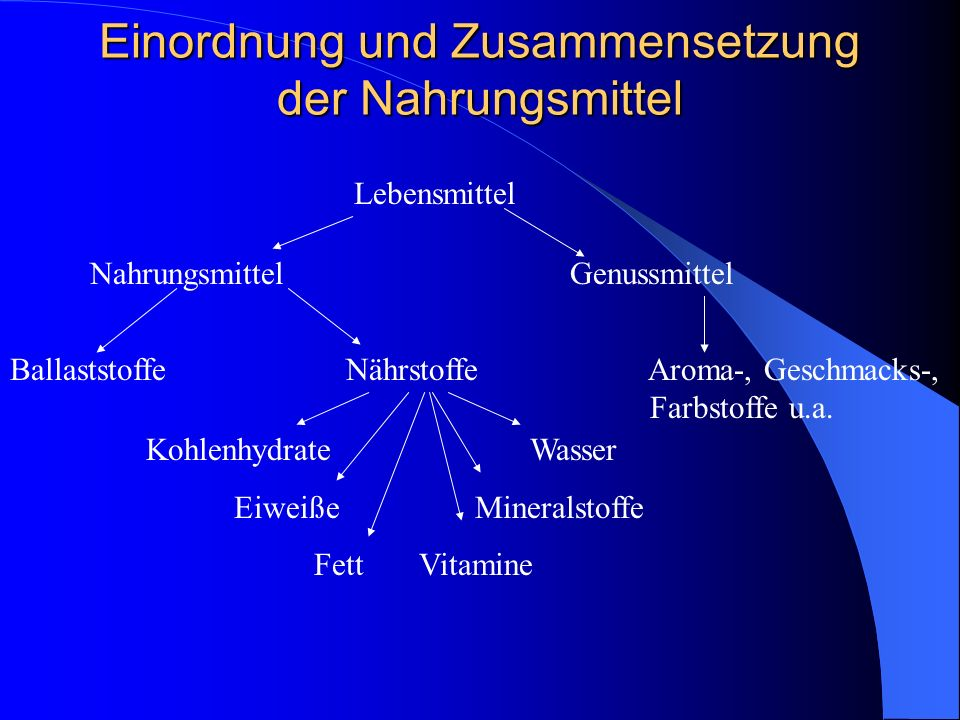 Einordnung und Zusammensetzung der Nahrungsmittel Lebensmittel NahrungsmittelGenussmittel Ballaststoffe Nährstoffe Aroma-, Geschmacks-, Farbstoffe u.a