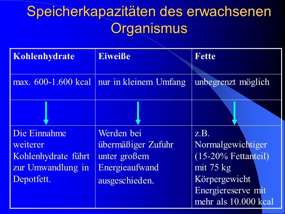 Speicherkapazitäten des erwachsenen Organismus KohlenhydrateEiweißeFette max. 600-1.600 kcalnur in kleinem Umfangunbegrenzt möglich Die Einnahme weite