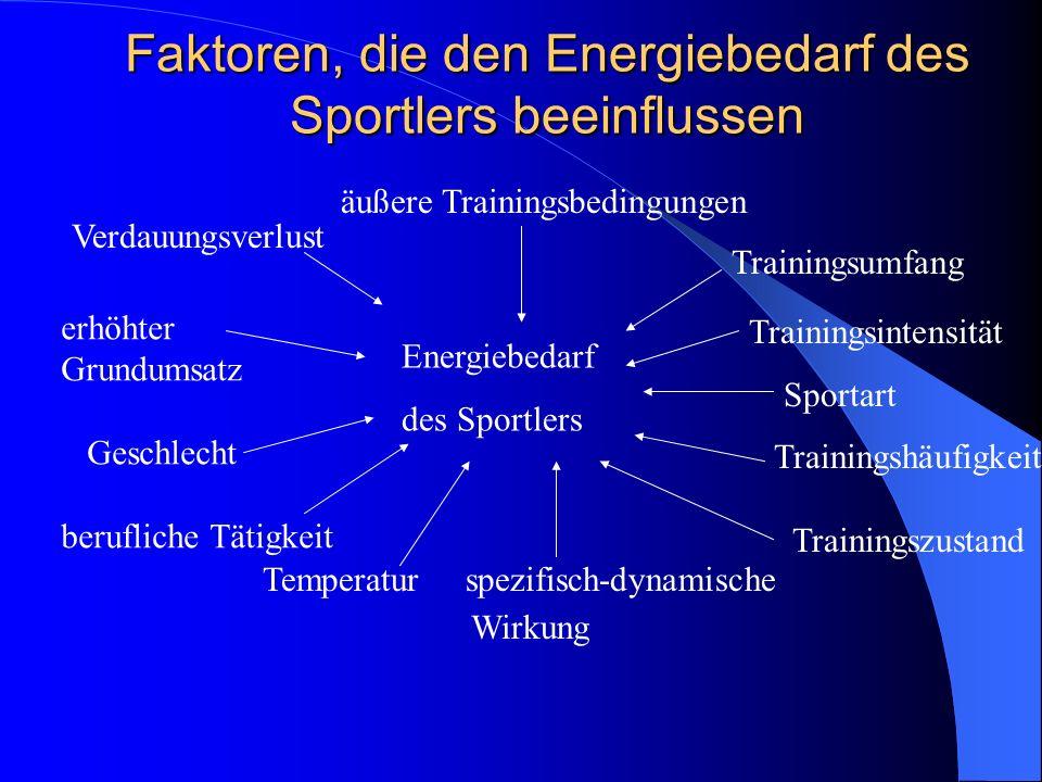 Faktoren, die den Energiebedarf des Sportlers beeinflussen Verdauungsverlust erhöhter Grundumsatz Geschlecht berufliche Tätigkeit Temperatur spezifisc