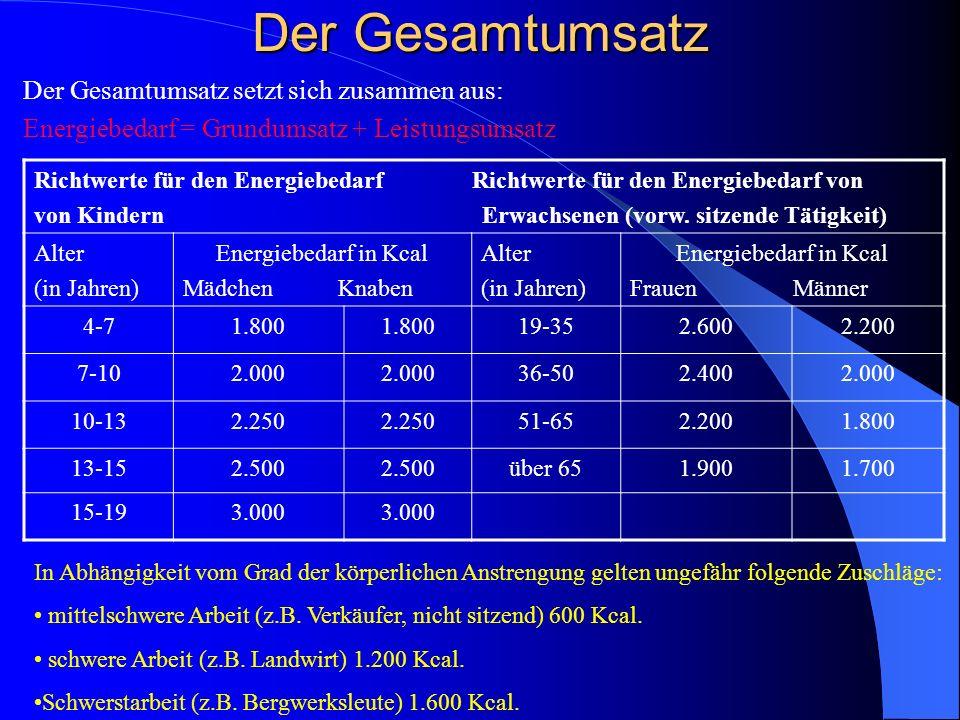 TätigkeitKcal/(kg x h)kJ/ (kg x h) Grundumsatz1,04,2 Schlaf0,93,8 Sitzen1,45,9 Stehen1,56,3 langsames Gehen2,912,2 Laufen 3,3 m/s14,058,8 Laufen 6,6 m/s85,035,7 Schwimmen 0,33 m/s4,418,5 Schwimmen 1m/s21,088,2 Rad fahren 10km/h4,217,6 Rad fahren 20 km/h8,636,1 Die Werte sind pro kg Körpermasse und pro Stunde angegeben.