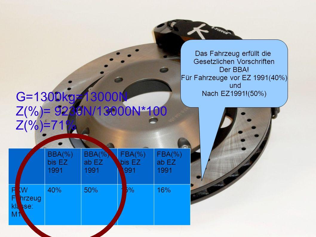 G=1300kg=13000N Z(%)= 9230N/13000N*100 Z(%)=71% Das Fahrzeug erfüllt die Gesetzlichen Vorschriften Der BBA! Für Fahrzeuge vor EZ 1991(40%) und Nach EZ