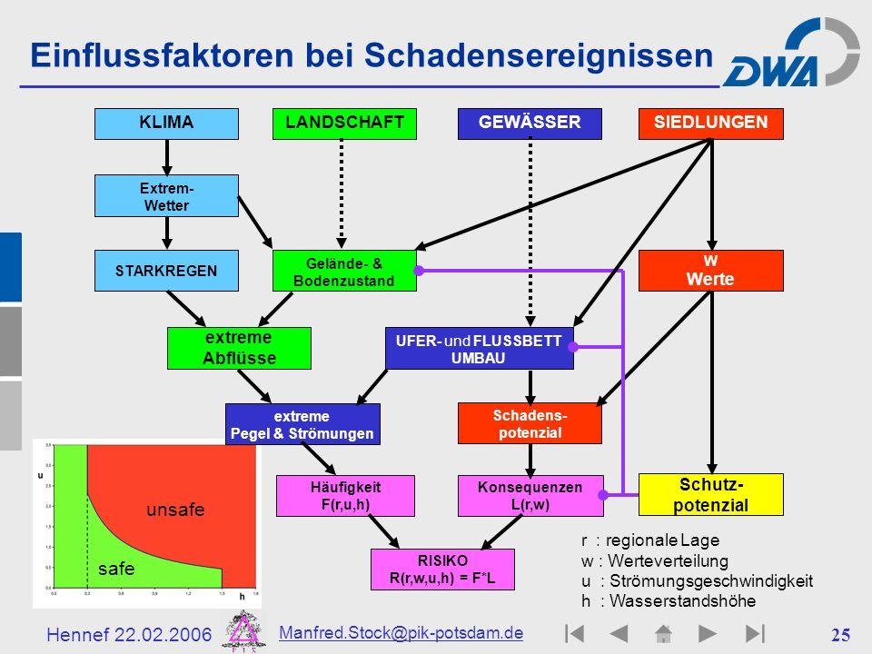 Hennef 22.02.2006 Manfred.Stock@pik-potsdam.de 25 safe unsafe Einflussfaktoren bei Schadensereignissen GEWÄSSER extreme Pegel & Strömungen Häufigkeit