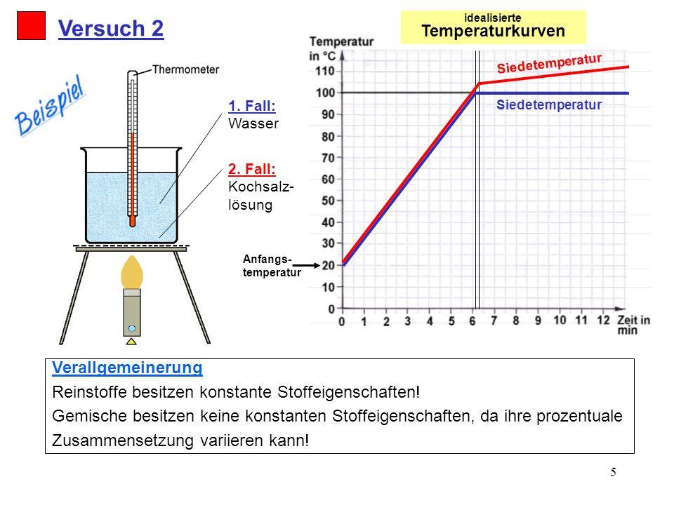 5 1. Fall: Wasser 2. Fall: Kochsalz- lösung Anfangs- temperatur Versuch 2 Verallgemeinerung Reinstoffe besitzen konstante Stoffeigenschaften! Gemische