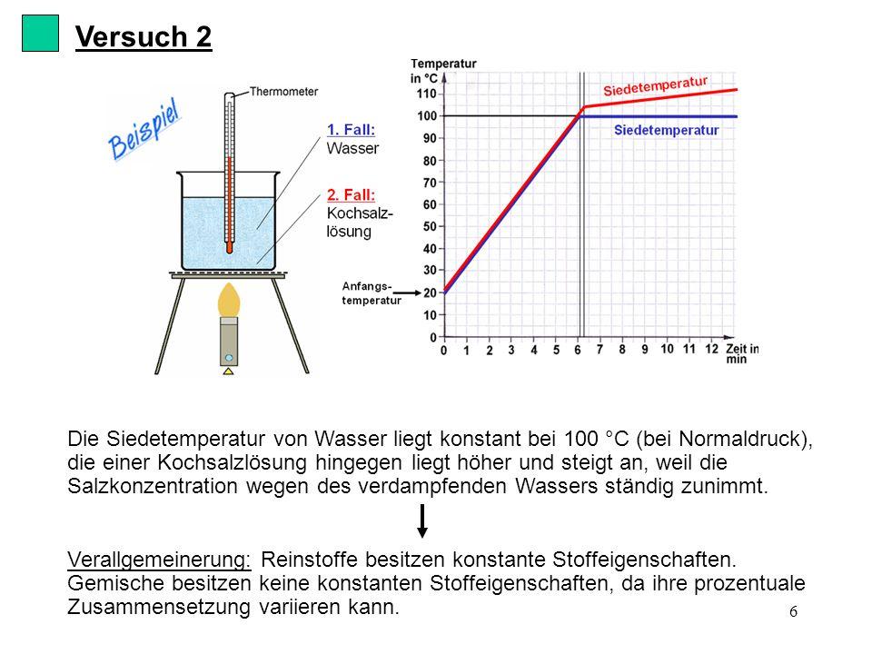6 Versuch 2 Die Siedetemperatur von Wasser liegt konstant bei 100 °C (bei Normaldruck), die einer Kochsalzlösung hingegen liegt höher und steigt an, w