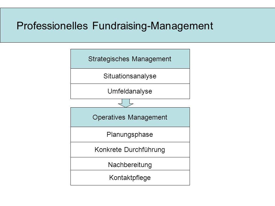Professionelles Fundraising-Management Strategisches Management Situationsanalyse Operatives Management Umfeldanalyse Konkrete Durchführung Nachbereitung Kontaktpflege Planungsphase