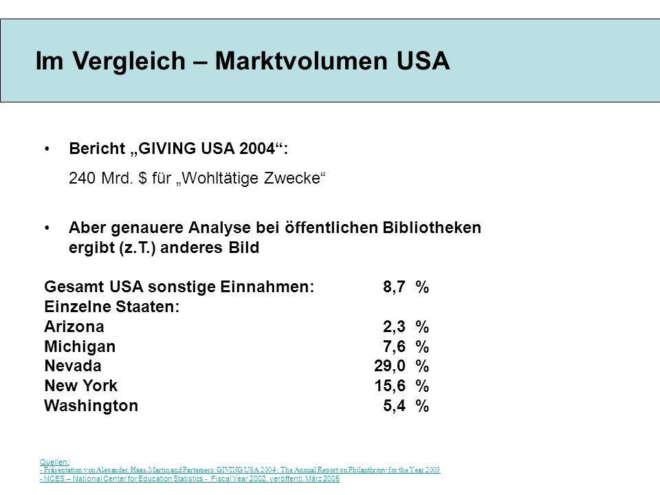 Im Vergleich – Marktvolumen USA Bericht GIVING USA 2004: 240 Mrd. $ für Wohltätige Zwecke Aber genauere Analyse bei öffentlichen Bibliotheken ergibt (