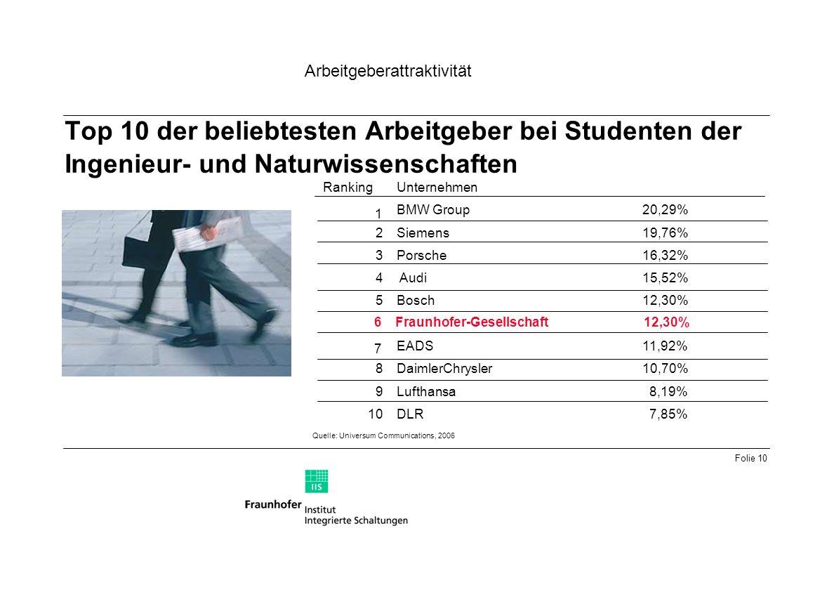Folie 10 Top 10 der beliebtesten Arbeitgeber bei Studenten der Ingenieur- und Naturwissenschaften Quelle: Universum Communications, 2006 1 19,76% 7,85%DLR10 8,19%Lufthansa9 8 5 4 3 2 Ranking 10,70%DaimlerChrysler 11,92%EADS 12,30%Bosch 15,52%Audi 16,32%Porsche Siemens 20,29%BMW Group Unternehmen 6 7 Fraunhofer-Gesellschaft 12,30% Arbeitgeberattraktivität