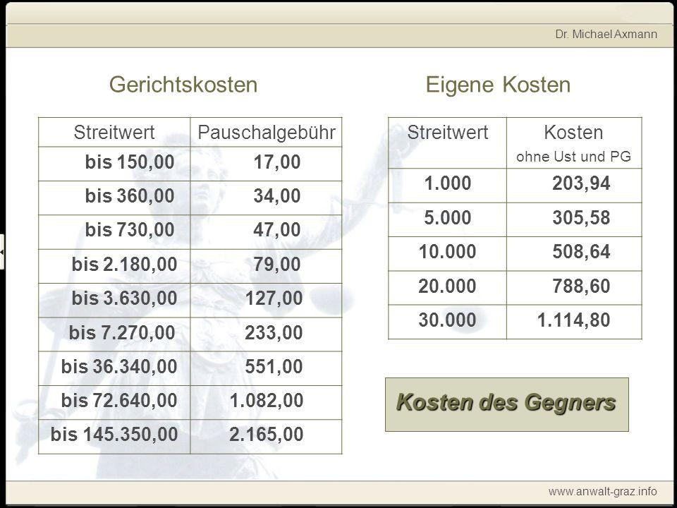Dr. Michael Axmann www.anwalt-graz.info Gerichtskosten StreitwertPauschalgebühr bis 150,00 17,00 bis 360,00 34,00 bis 730,00 47,00 bis 2.180,00 79,00