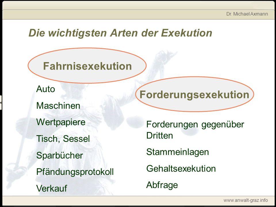 Dr. Michael Axmann www.anwalt-graz.info Die wichtigsten Arten der Exekution Fahrnisexekution Auto Maschinen Wertpapiere Tisch, Sessel Sparbücher Pfänd