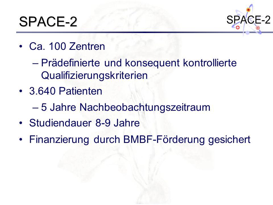 SPACE-2 Ca. 100 Zentren –Prädefinierte und konsequent kontrollierte Qualifizierungskriterien 3.640 Patienten –5 Jahre Nachbeobachtungszeitraum Studien