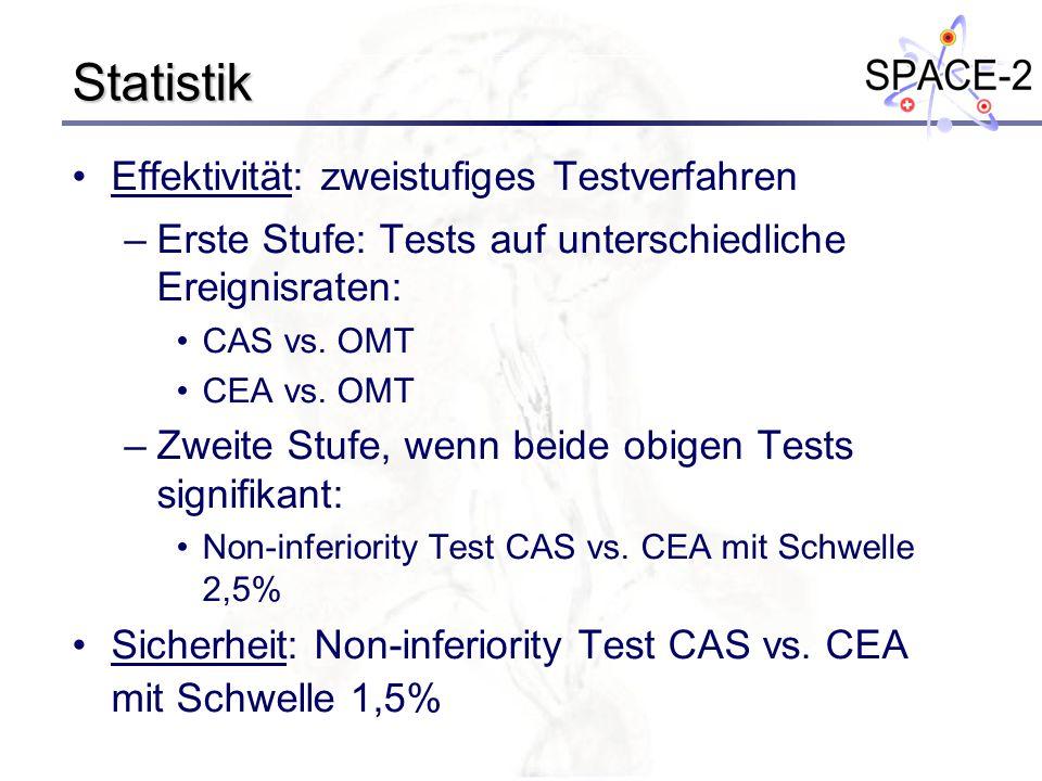 Statistik Effektivität: zweistufiges Testverfahren –Erste Stufe: Tests auf unterschiedliche Ereignisraten: CAS vs. OMT CEA vs. OMT –Zweite Stufe, wenn