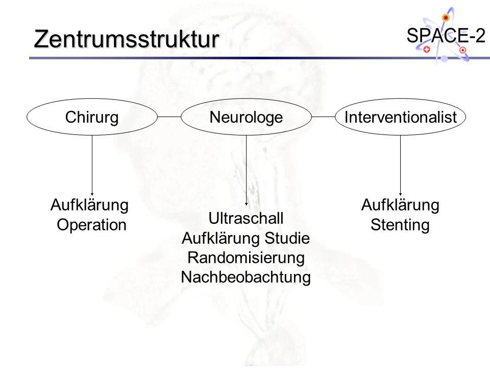 Zentrumsstruktur ChirurgNeurologeInterventionalist Aufklärung Operation Aufklärung Stenting Ultraschall Aufklärung Studie Randomisierung Nachbeobachtu