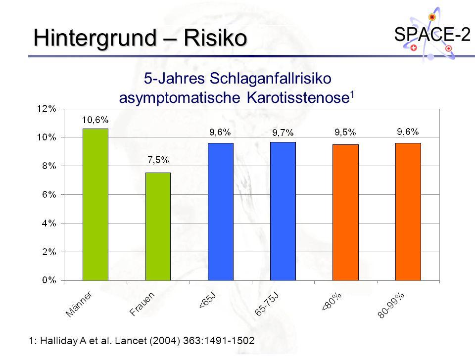Hintergrund – Risiko 1: Halliday A et al. Lancet (2004) 363:1491-1502 5-Jahres Schlaganfallrisiko asymptomatische Karotisstenose 1