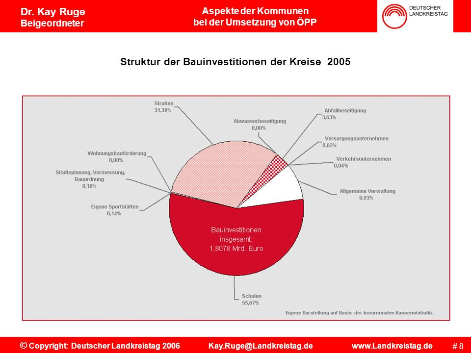 Aspekte der Kommunen bei der Umsetzung von ÖPP # 7 © Copyright: Deutscher Landkreistag 2006 Kay.Ruge@Landkreistag.de www.Landkreistag.de Dr. Kay Ruge