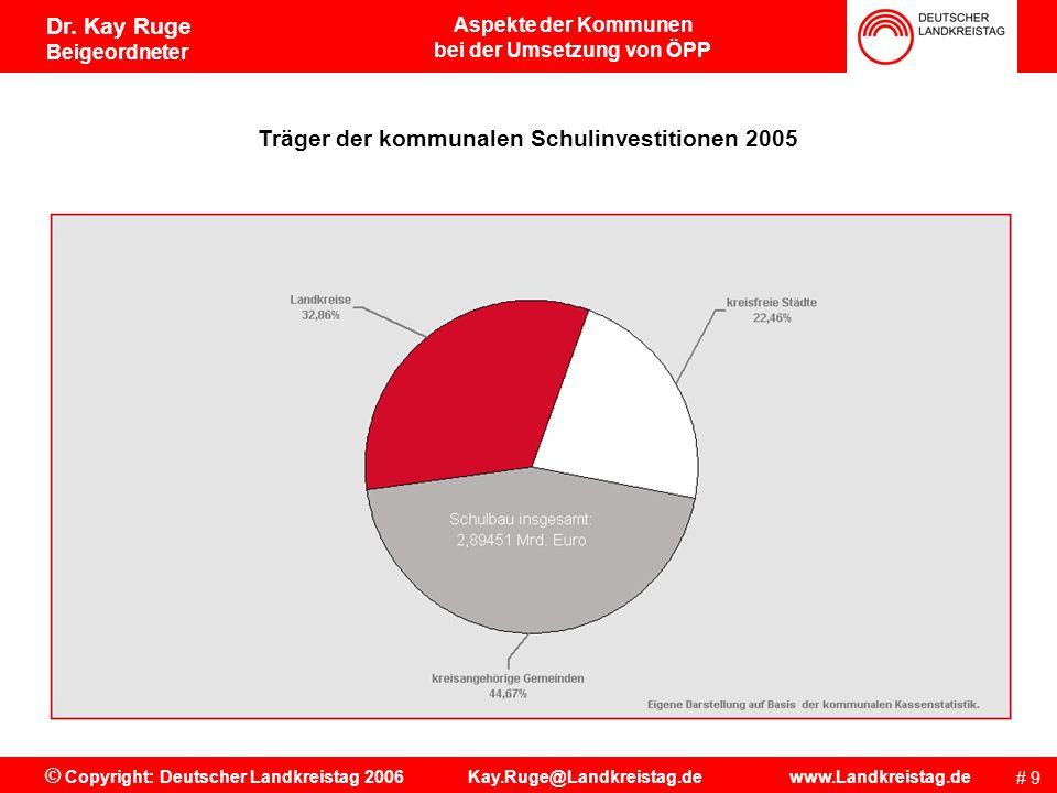 Aspekte der Kommunen bei der Umsetzung von ÖPP # 9 © Copyright: Deutscher Landkreistag 2006 Kay.Ruge@Landkreistag.de www.Landkreistag.de Dr.
